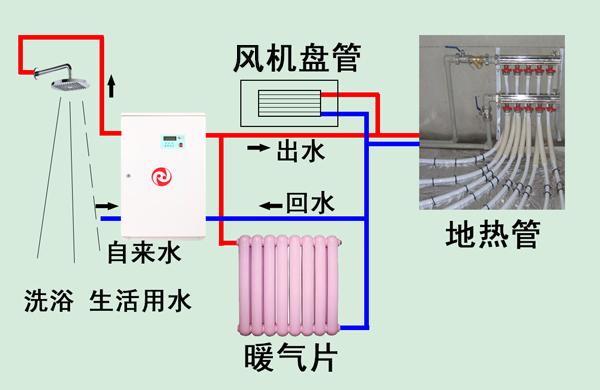 工作原理:     电热供暖设备主要是以电热转换为核心技术而 研发的